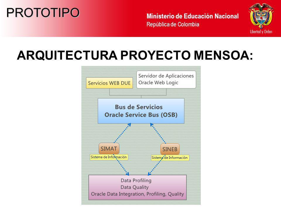 ARQUITECTURA PROYECTO MENSOA: