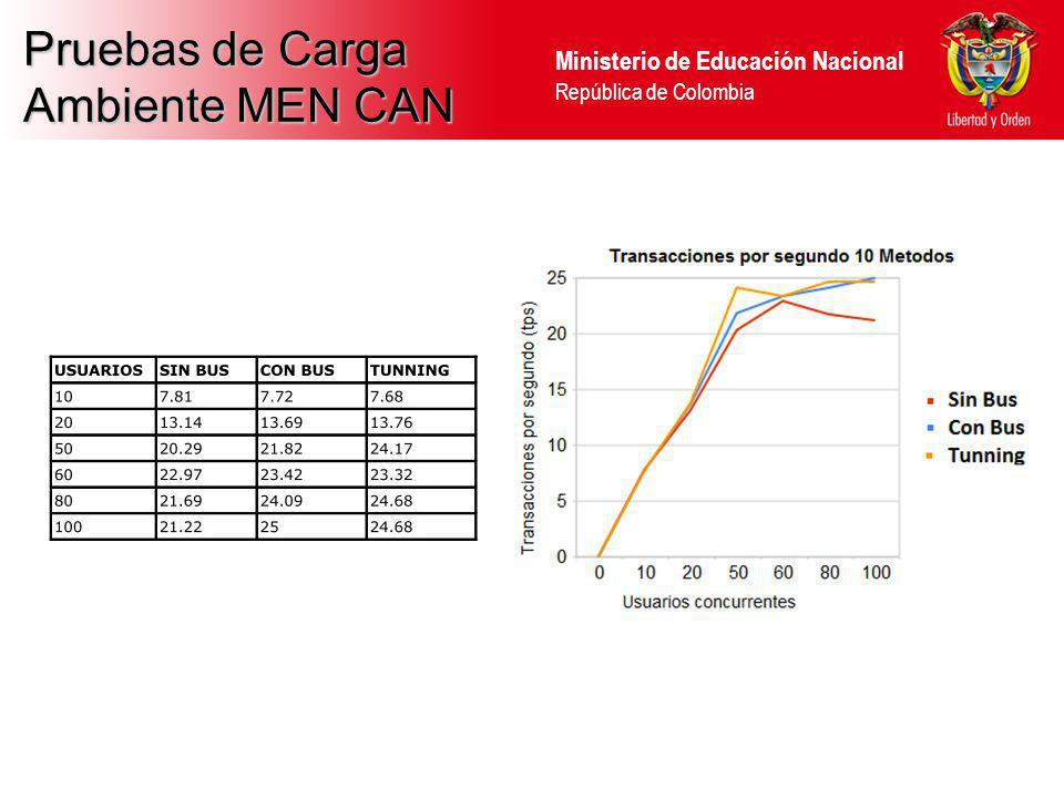 Pruebas de Carga Ambiente MEN CAN 37 37 37