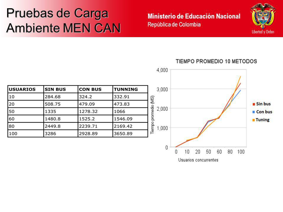 Pruebas de Carga Ambiente MEN CAN 38 38 38