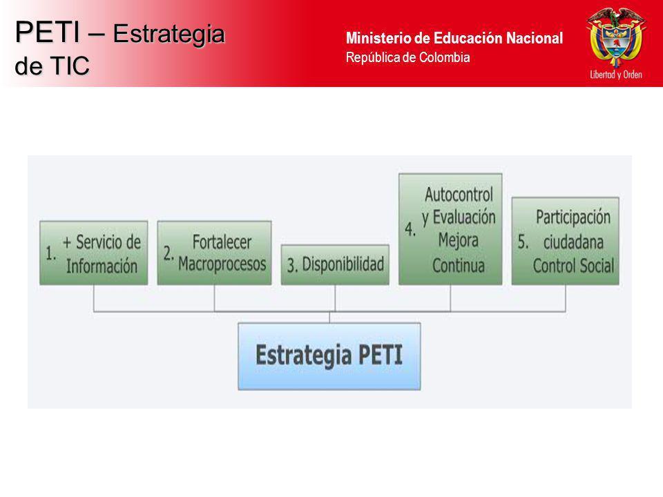 PETI – Estrategia de TIC