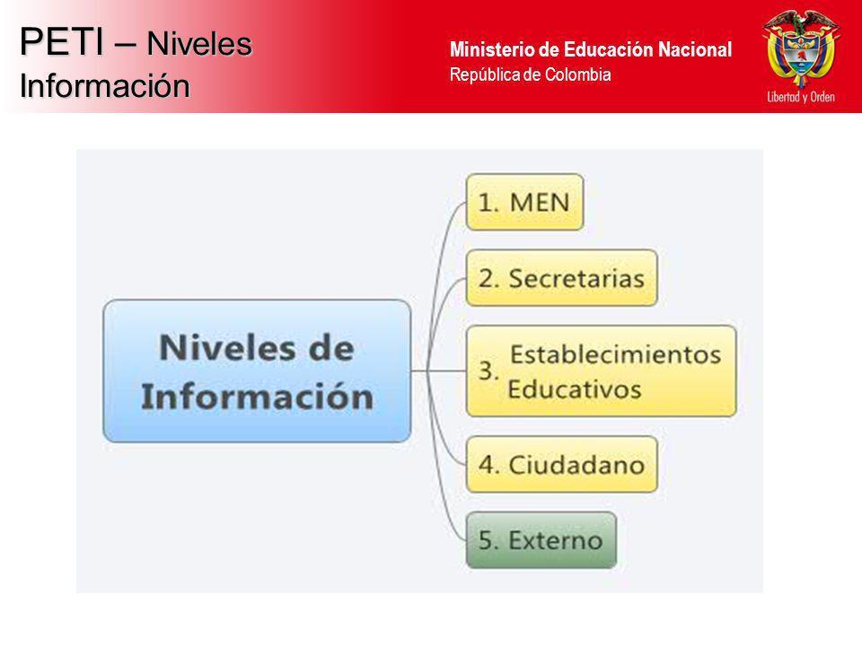PETI – Niveles Información