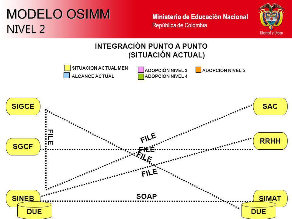 MODELO OSIMM NIVEL 2 INTEGRACIÓN PUNTO A PUNTO (SITUACIÓN ACTUAL)