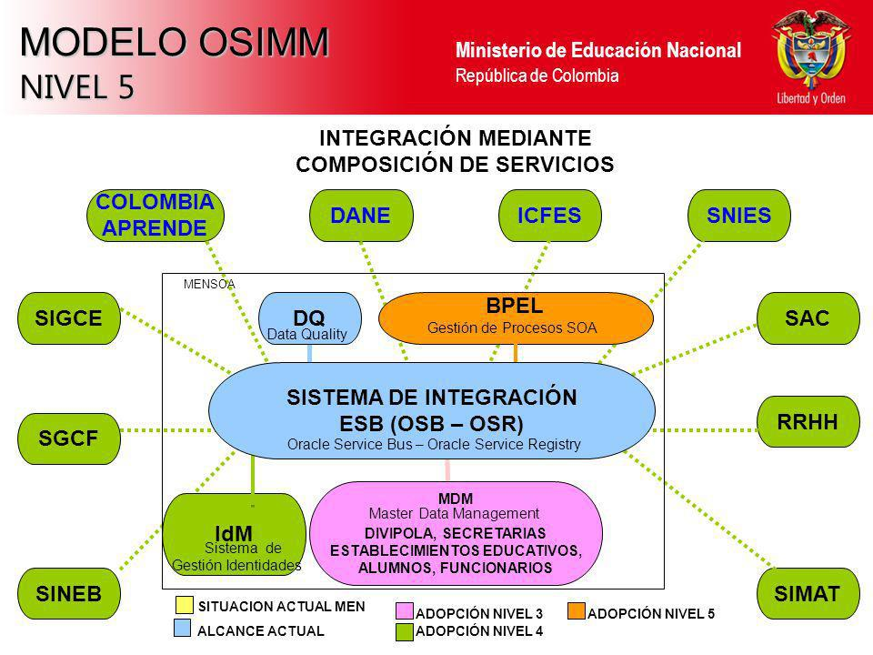MODELO OSIMM NIVEL 5 INTEGRACIÓN MEDIANTE COMPOSICIÓN DE SERVICIOS