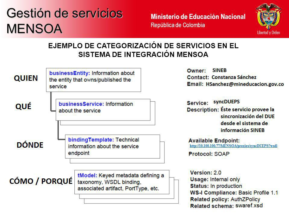 Gestión de servicios MENSOA