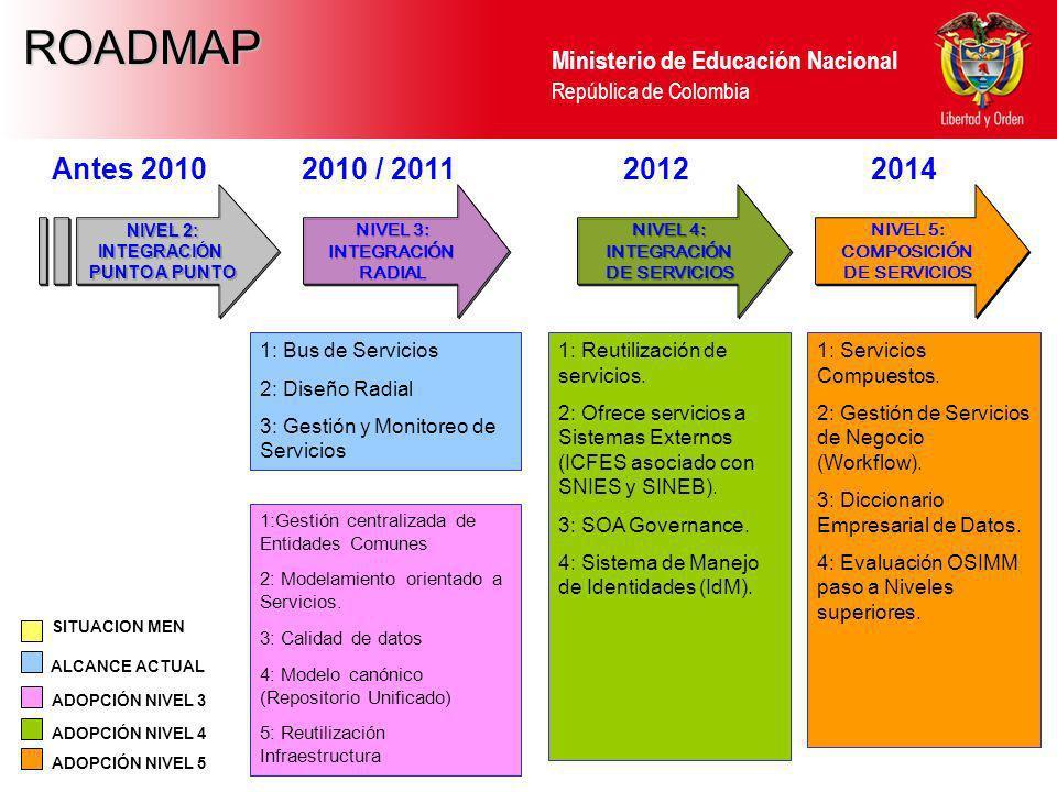 ROADMAP Antes 2010 2010 / 2011 2012 2014 1: Bus de Servicios