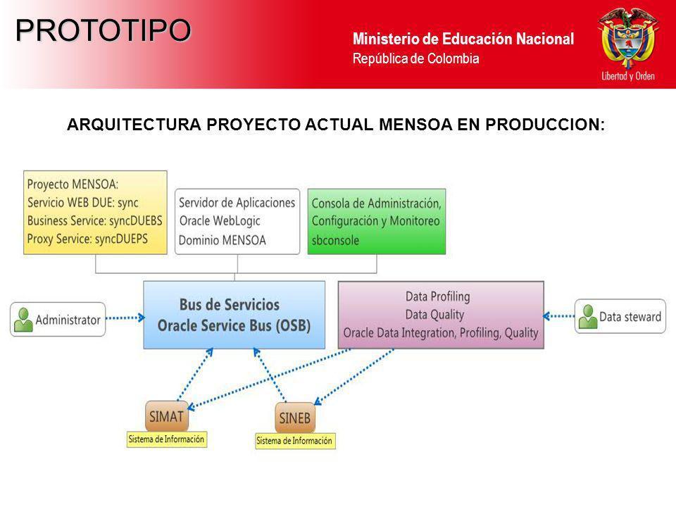 ARQUITECTURA PROYECTO ACTUAL MENSOA EN PRODUCCION: