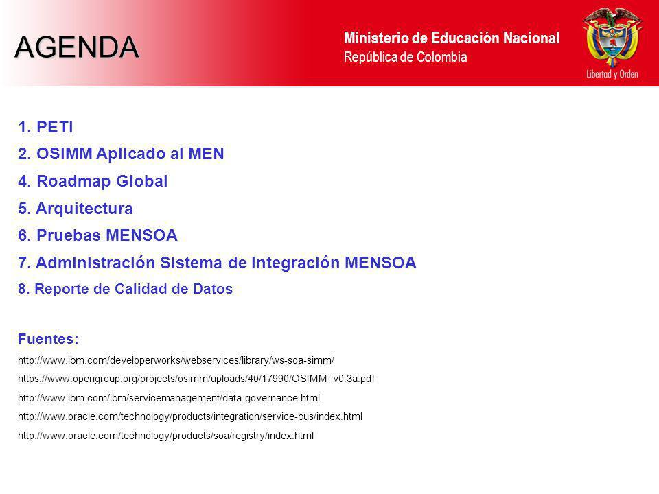 AGENDA 1. PETI 2. OSIMM Aplicado al MEN 4. Roadmap Global