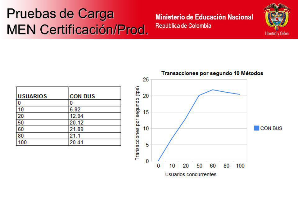 MEN Certificación/Prod.