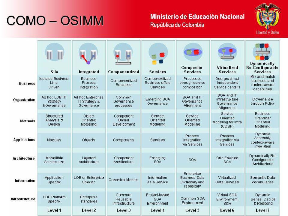 COMO – OSIMM 8 8 8