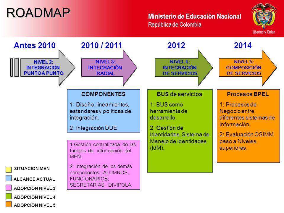 ROADMAP Antes 2010 2010 / 2011 2012 2014 COMPONENTES