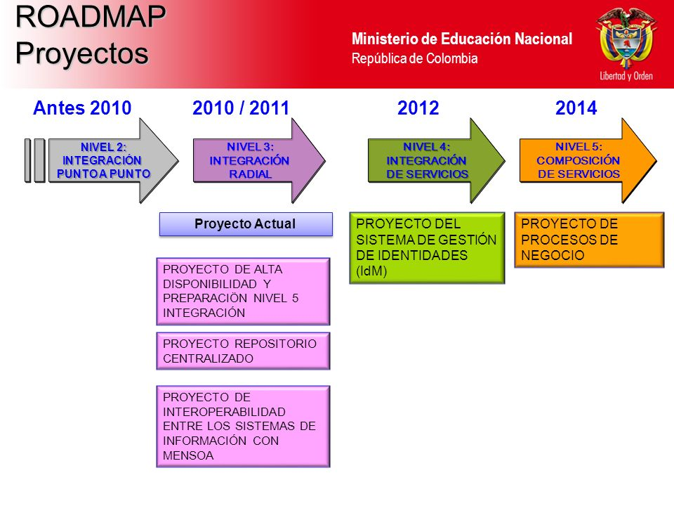 ROADMAP Proyectos Antes 2010 2010 / 2011 2012 2014 Proyecto Actual