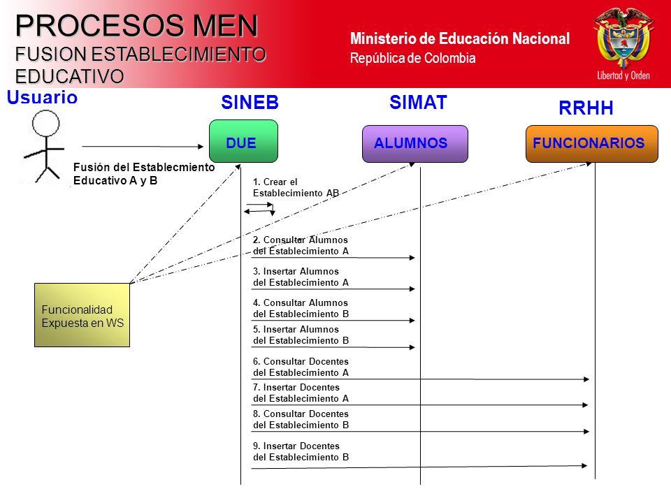 PROCESOS MEN FUSION ESTABLECIMIENTO EDUCATIVO Usuario SINEB SIMAT RRHH