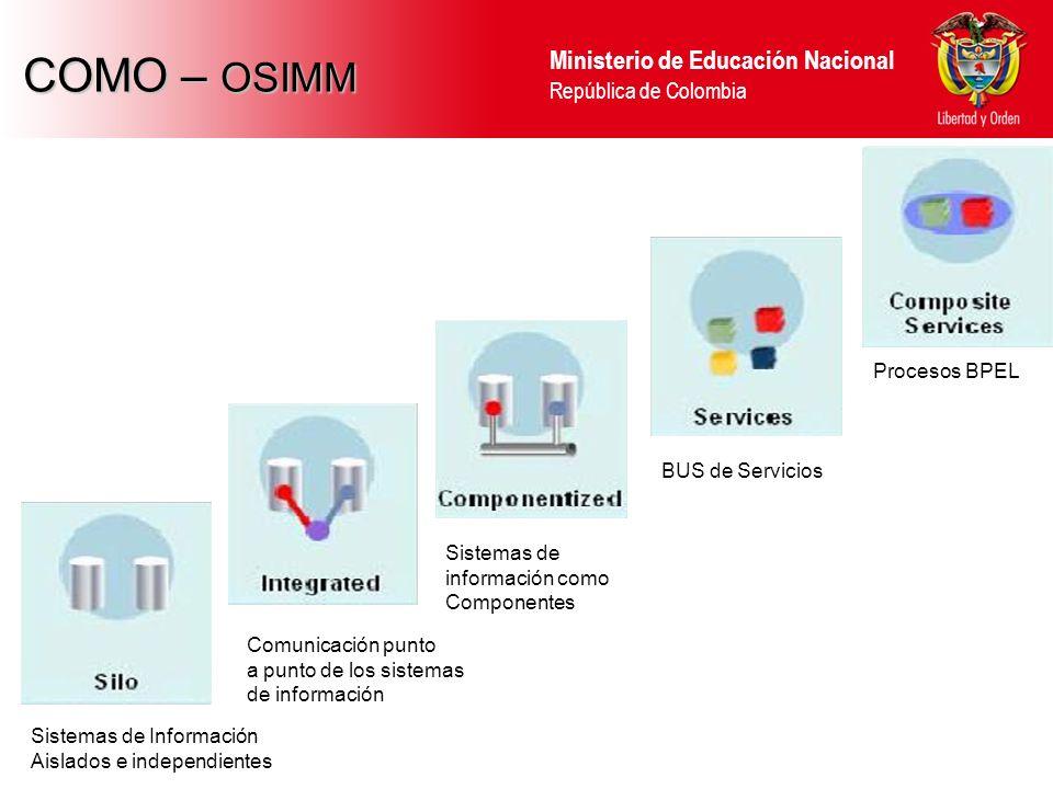 COMO – OSIMM Procesos BPEL BUS de Servicios
