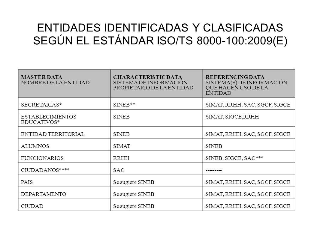 ENTIDADES IDENTIFICADAS Y CLASIFICADAS SEGÚN EL ESTÁNDAR ISO/TS 8000-100:2009(E)