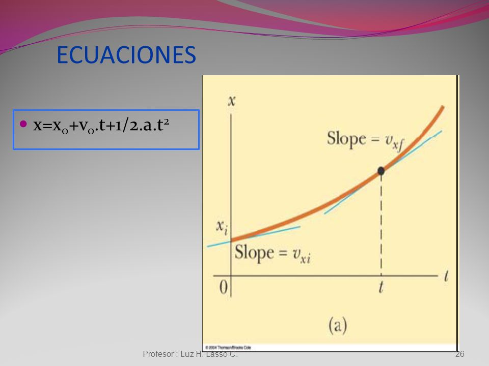 ECUACIONES x=x0+vo.t+1/2.a.t2 Profesor : Luz H. Lasso C.