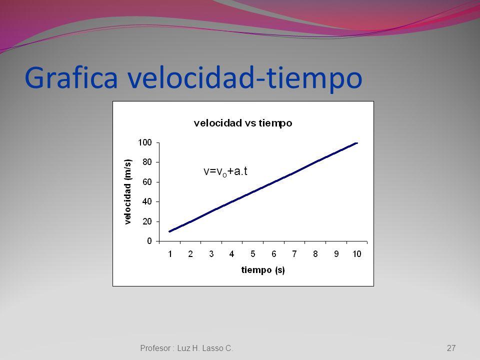 Grafica velocidad-tiempo
