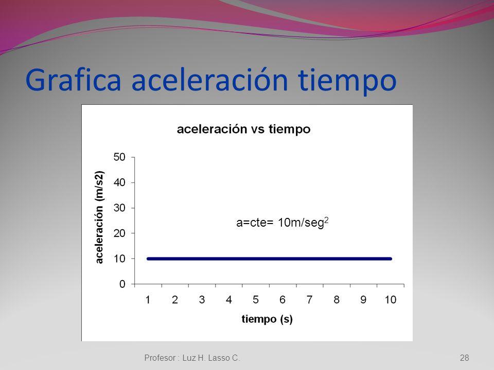 Grafica aceleración tiempo