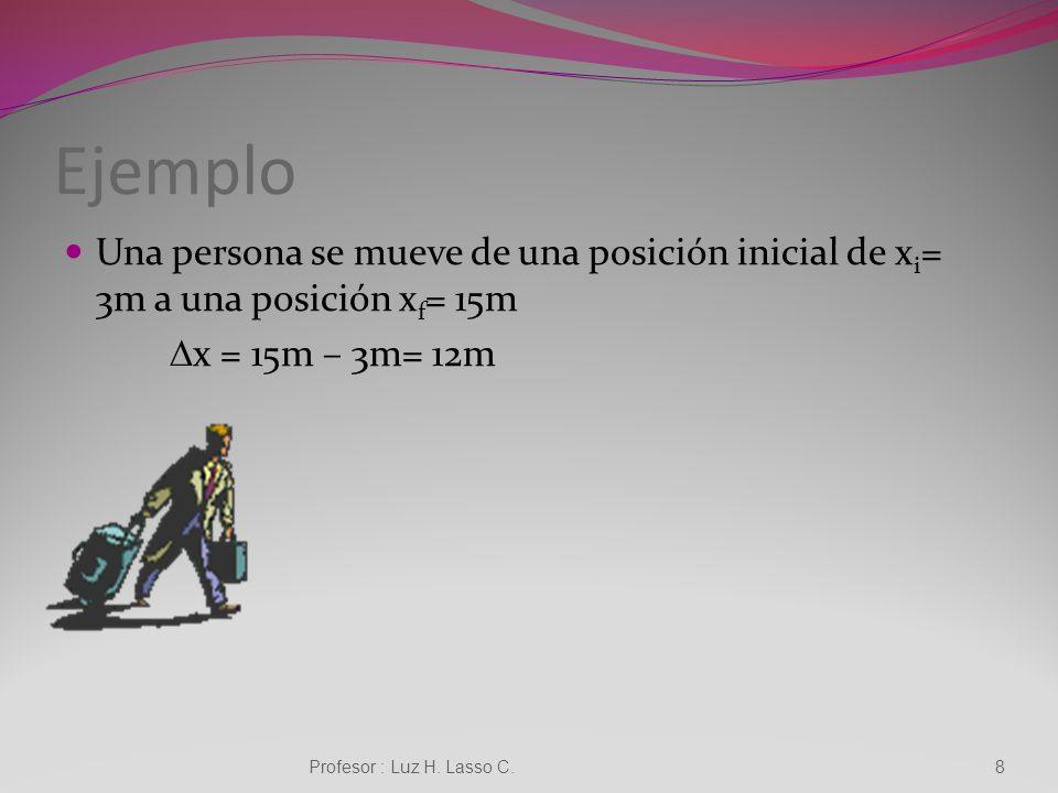 Ejemplo Una persona se mueve de una posición inicial de xi= 3m a una posición xf= 15m. Dx = 15m – 3m= 12m.