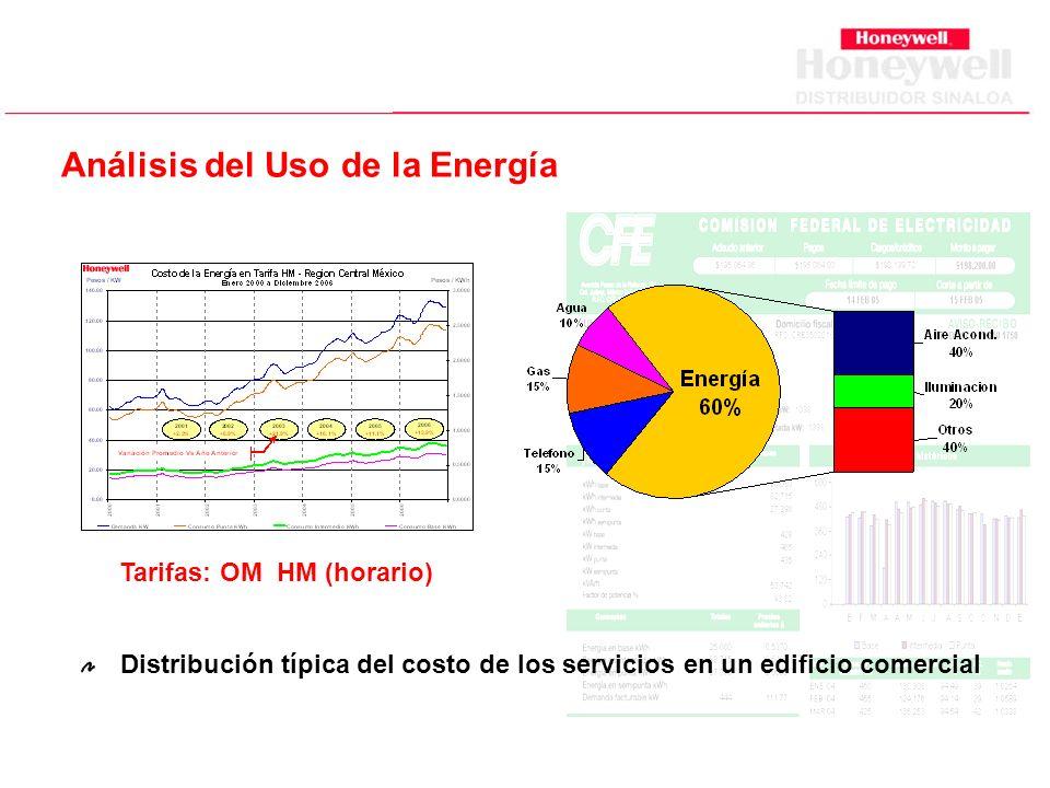 Análisis del Uso de la Energía Tarifas: OM HM (horario)