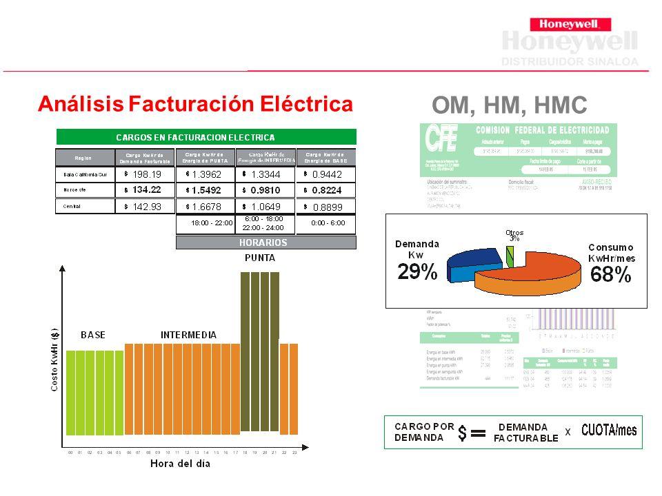 Análisis Facturación Eléctrica