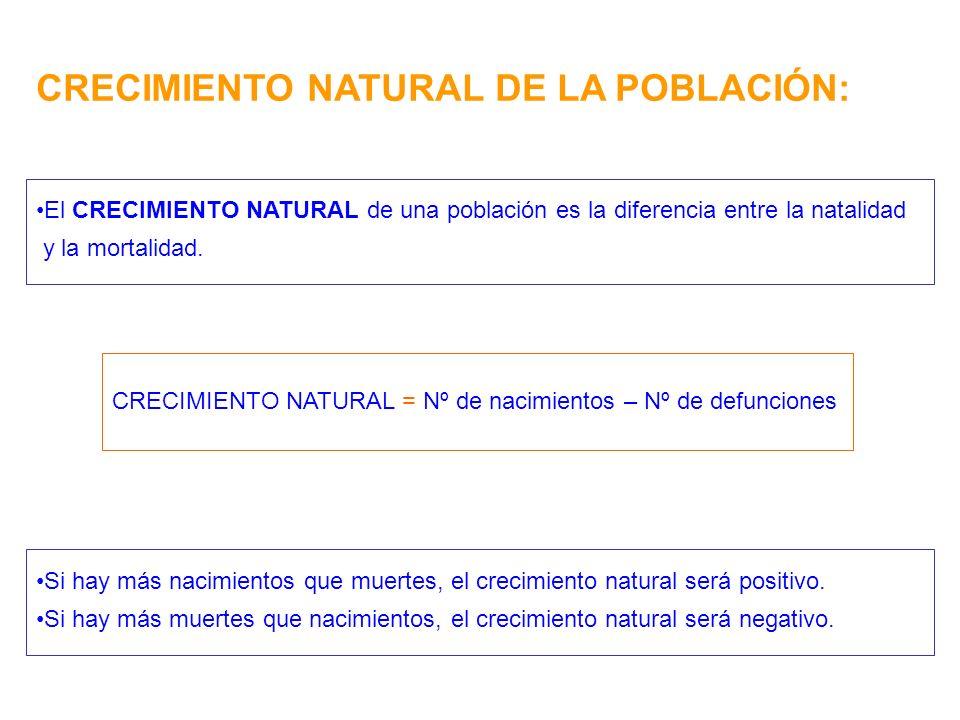 CRECIMIENTO NATURAL DE LA POBLACIÓN: