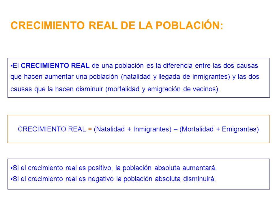 CRECIMIENTO REAL DE LA POBLACIÓN: