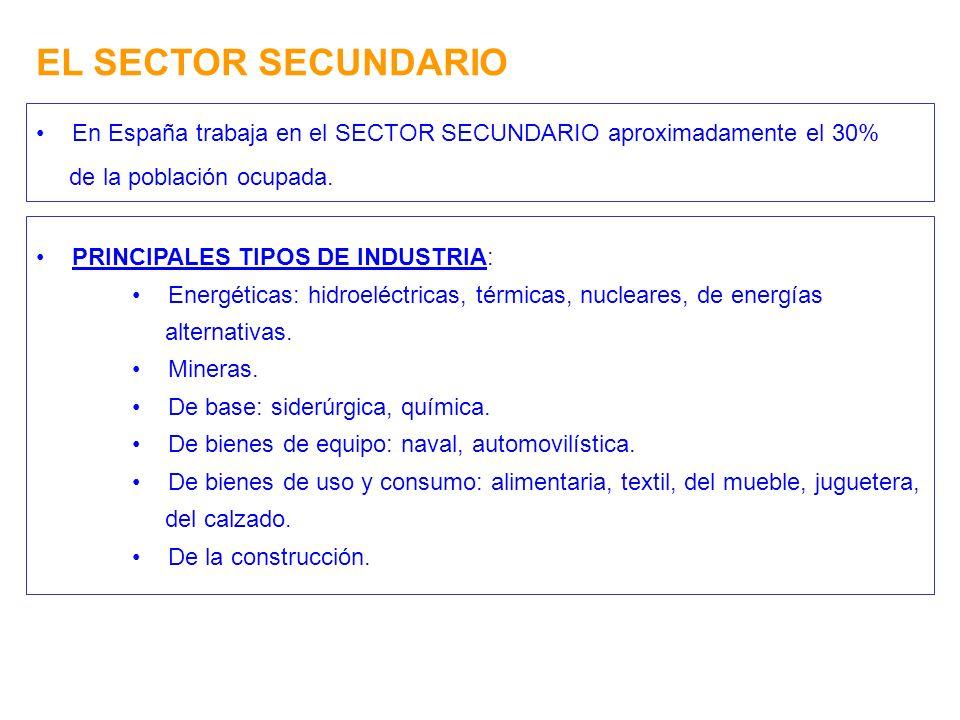 EL SECTOR SECUNDARIO En España trabaja en el SECTOR SECUNDARIO aproximadamente el 30% de la población ocupada.