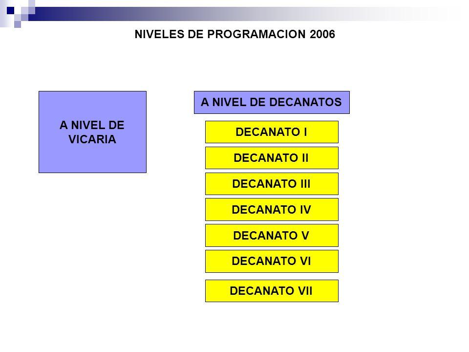 NIVELES DE PROGRAMACION 2006