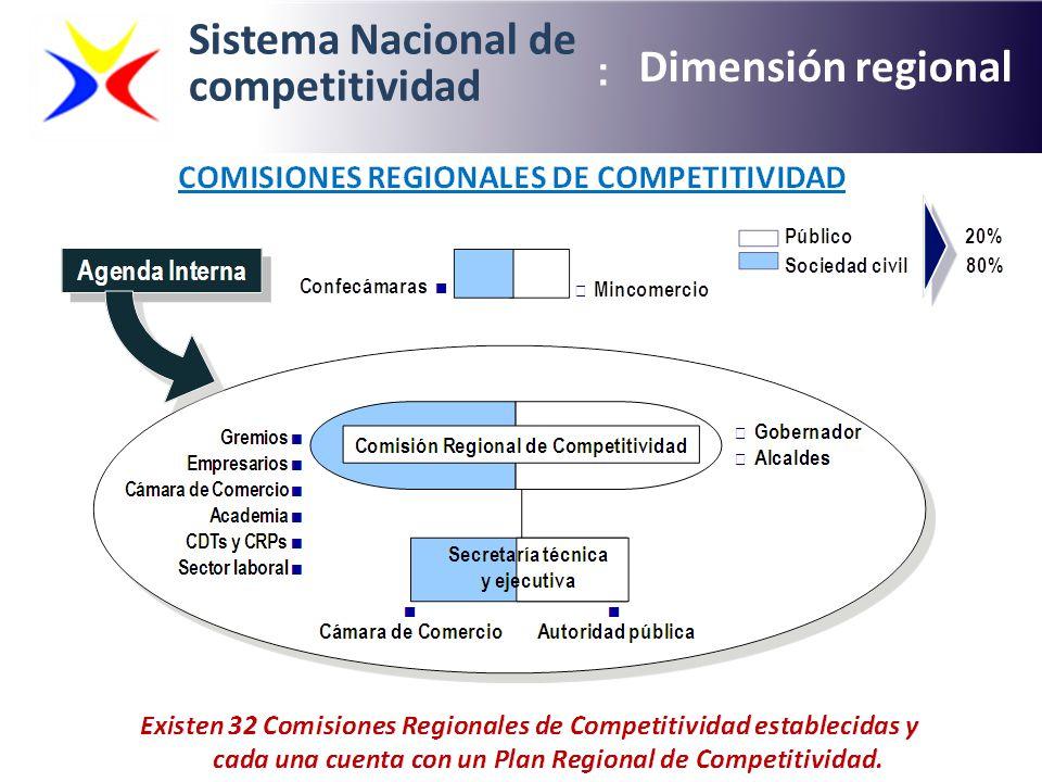 Sistema Nacional de competitividad Dimensión regional