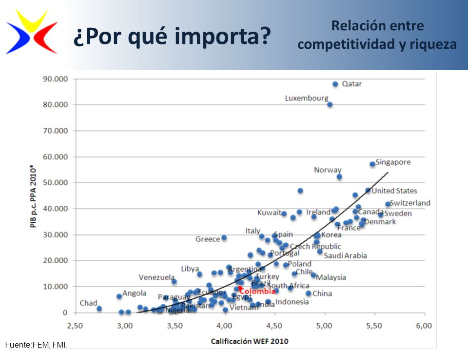Relación entre competitividad y riqueza