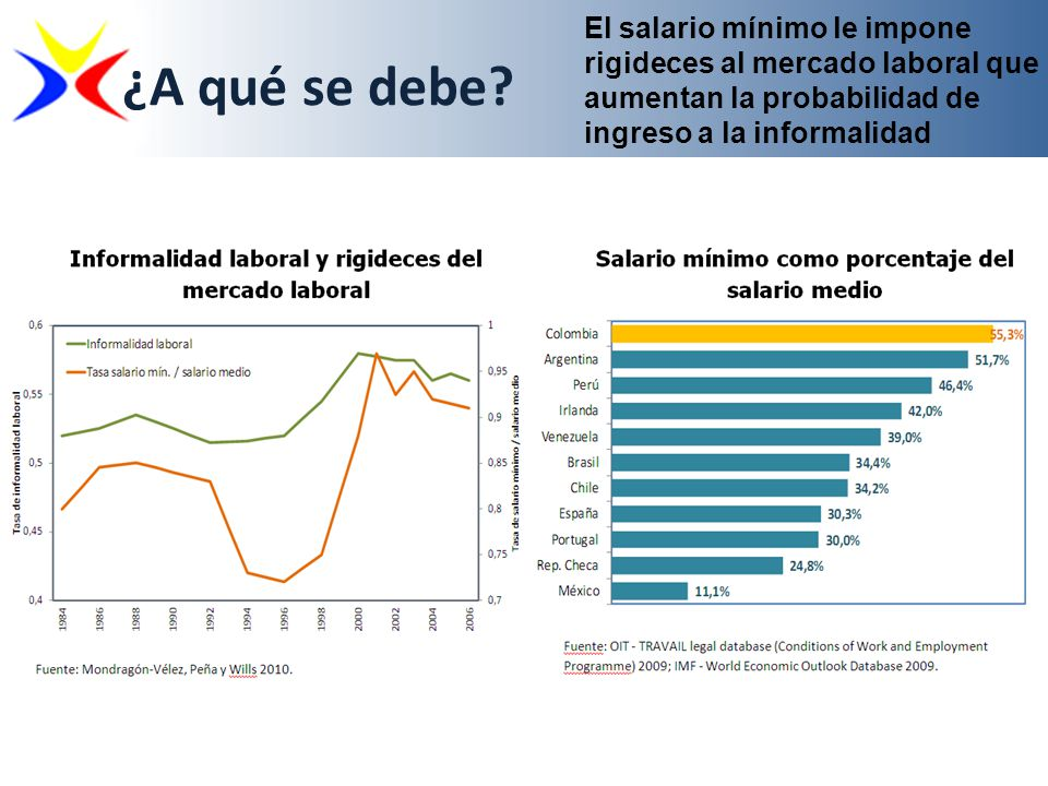 El salario mínimo le impone rigideces al mercado laboral que aumentan la probabilidad de ingreso a la informalidad