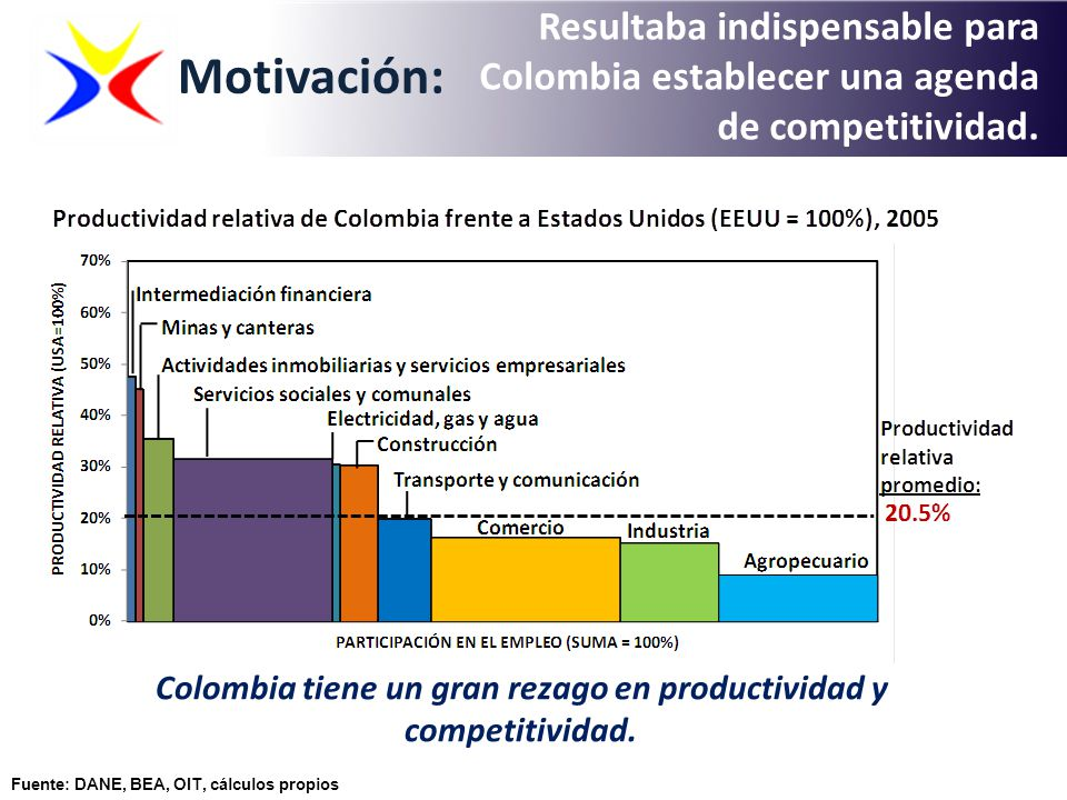 Colombia tiene un gran rezago en productividad y competitividad.