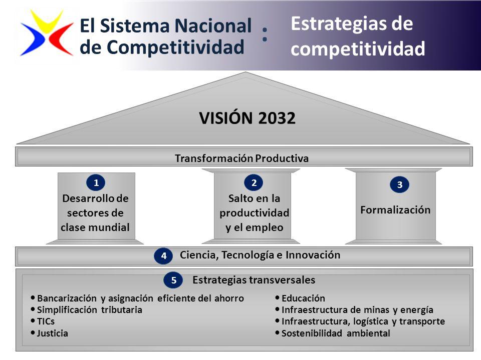 : Estrategias de competitividad El Sistema Nacional de Competitividad