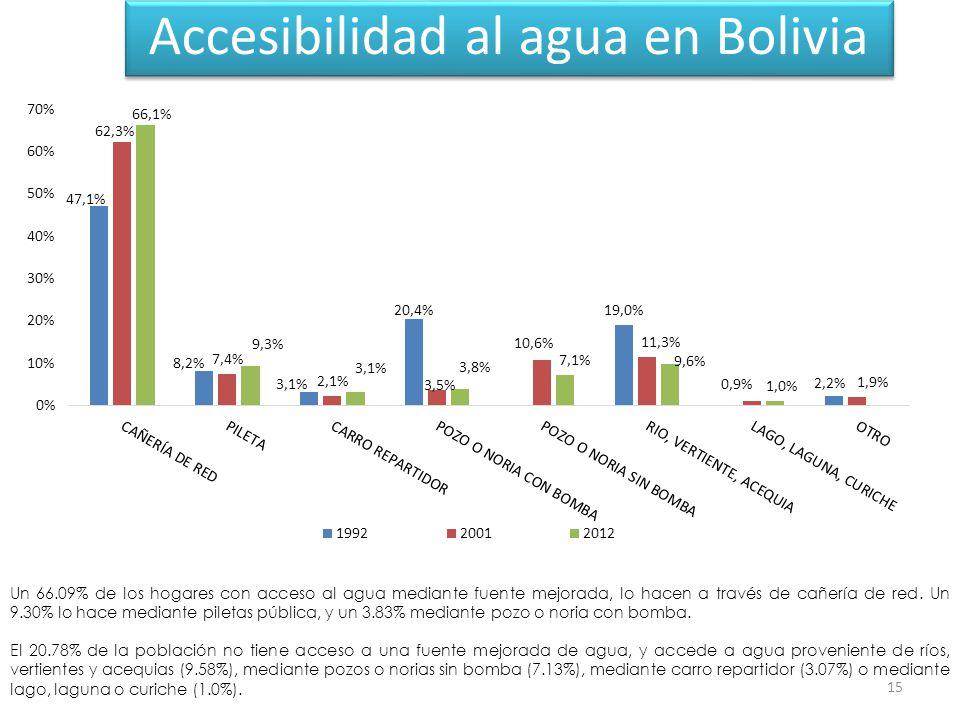 Accesibilidad al agua en Bolivia