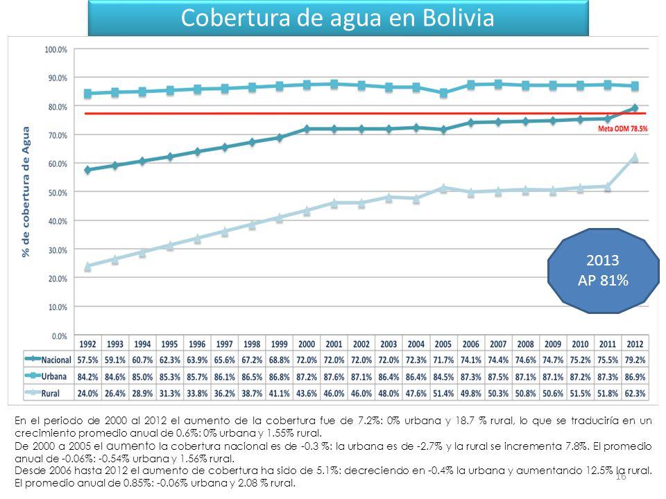 Cobertura de agua en Bolivia