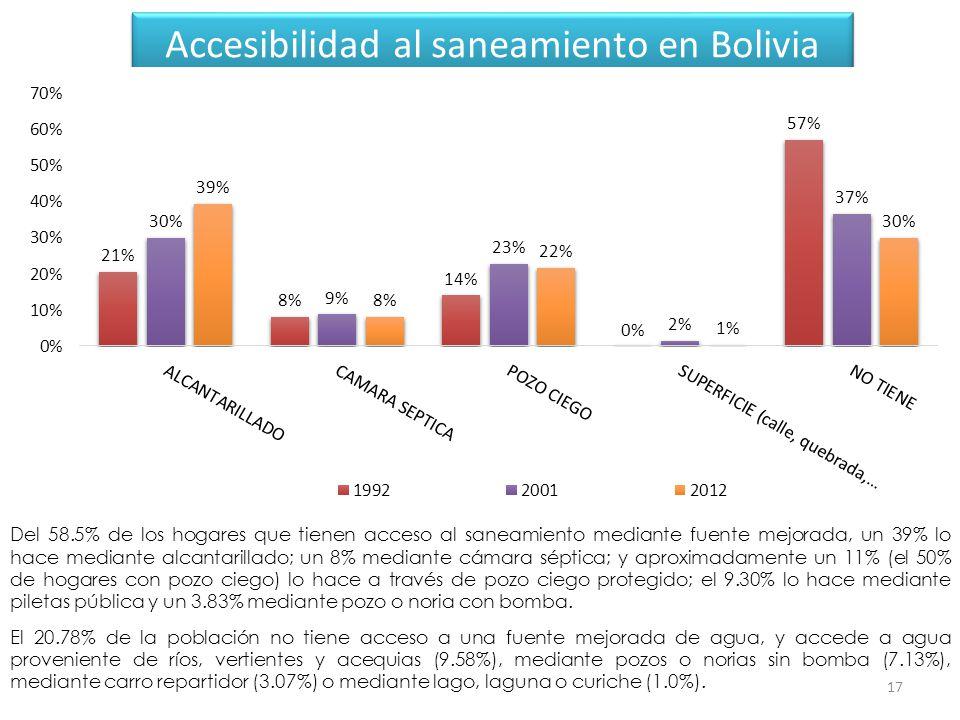 Accesibilidad al saneamiento en Bolivia