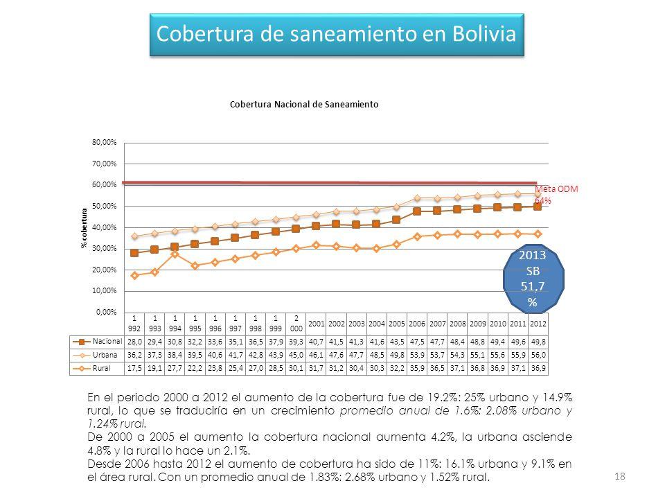 Cobertura de saneamiento en Bolivia
