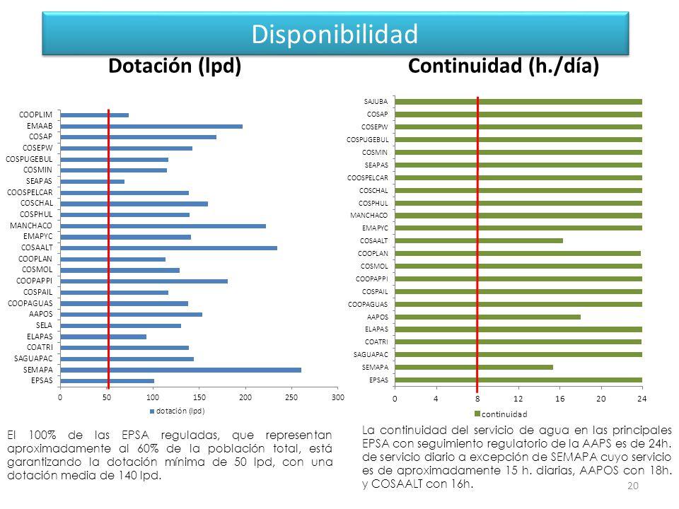 Disponibilidad Dotación (lpd) Continuidad (h./día)