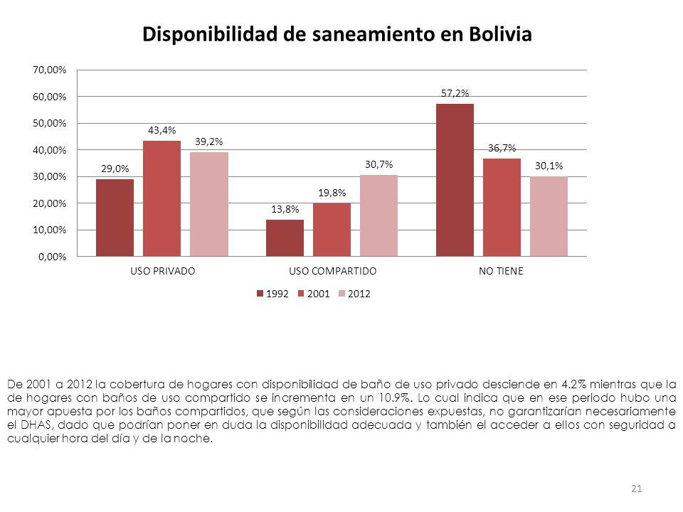 Disponibilidad de saneamiento en Bolivia