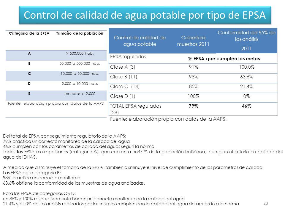 Control de calidad de agua potable por tipo de EPSA