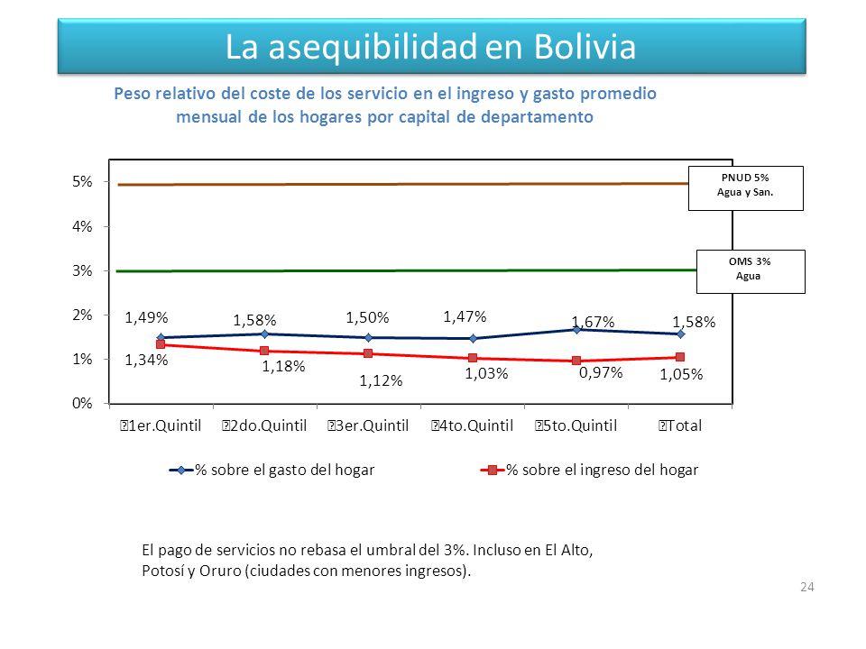 La asequibilidad en Bolivia