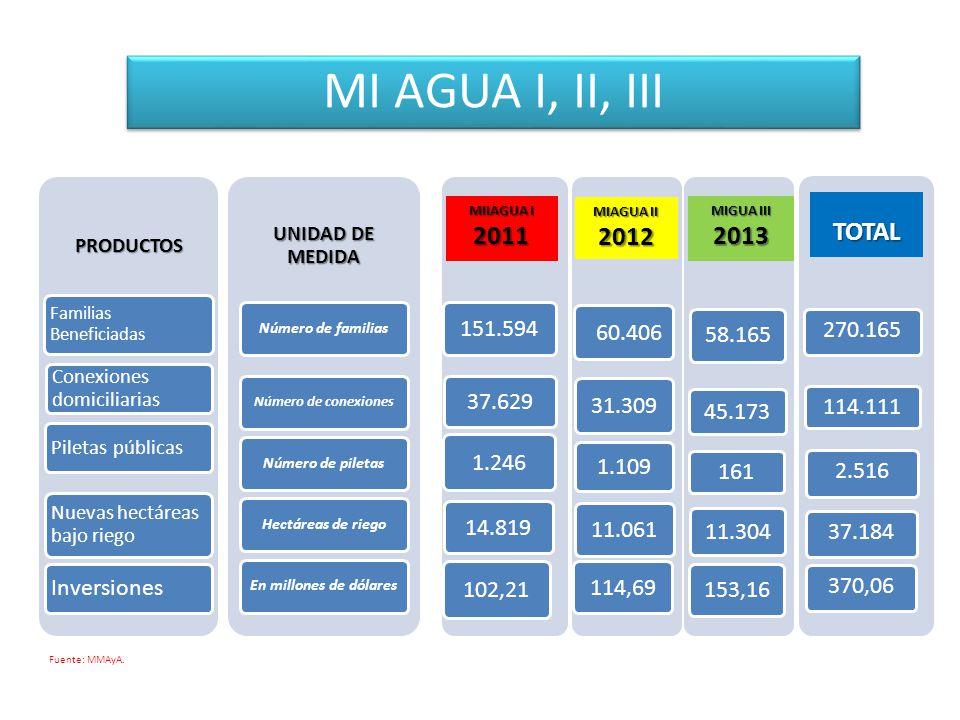 MI AGUA I, II, III 2011 2012 2013 TOTAL Inversiones 58.165 45.173 161