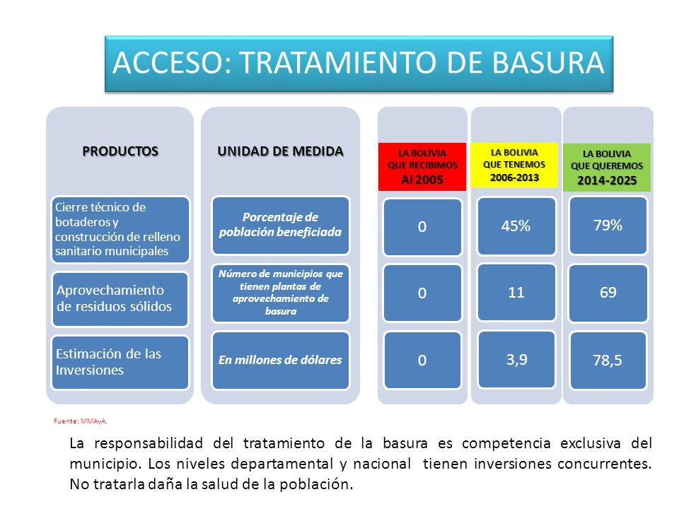 ACCESO: TRATAMIENTO DE BASURA