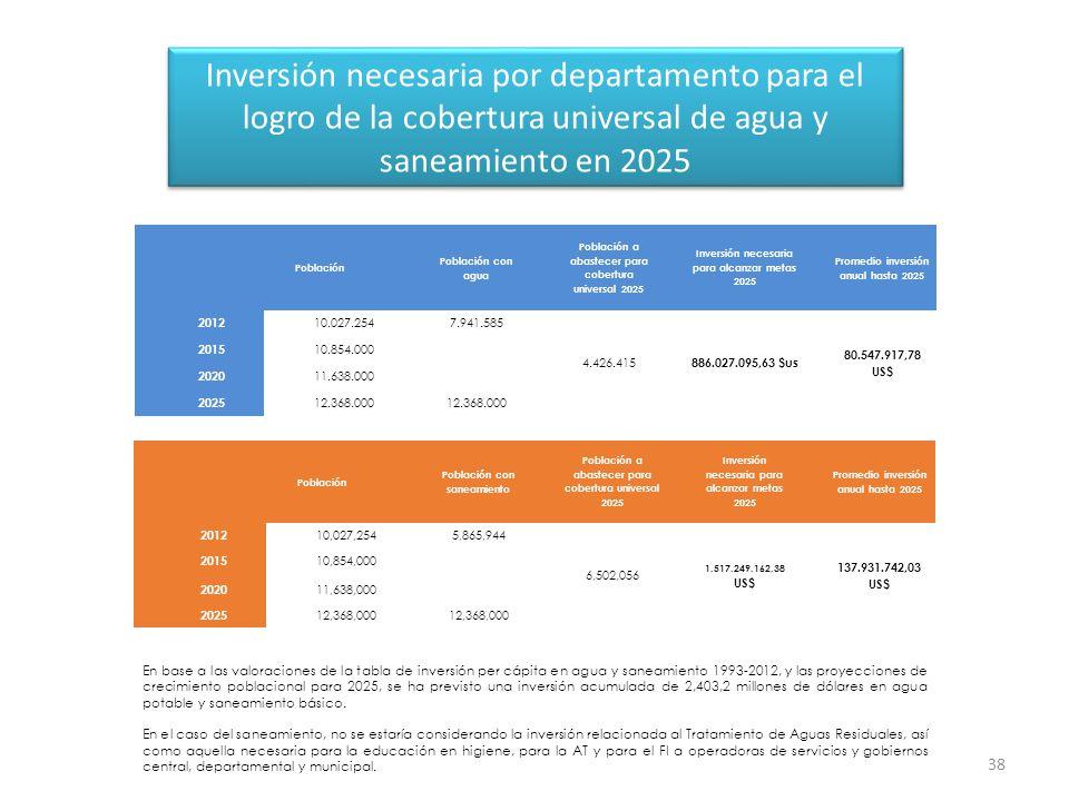 Inversión necesaria por departamento para el logro de la cobertura universal de agua y saneamiento en 2025