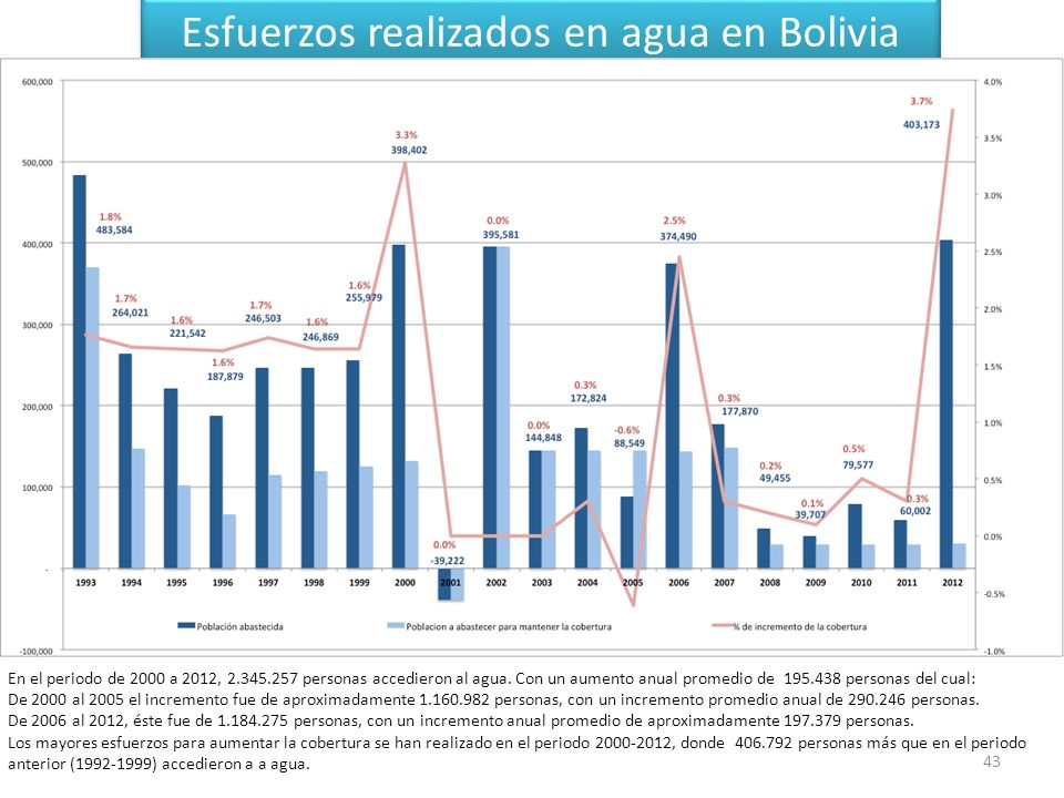 Esfuerzos realizados en agua en Bolivia