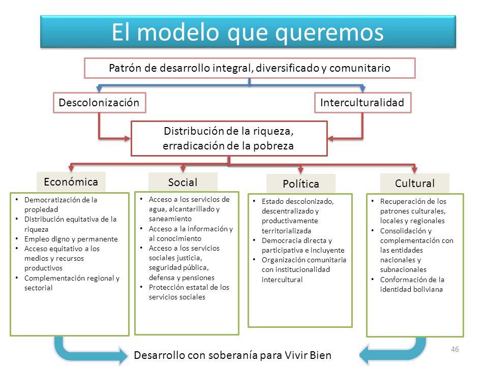 El modelo que queremos Patrón de desarrollo integral, diversificado y comunitario. Descolonización.