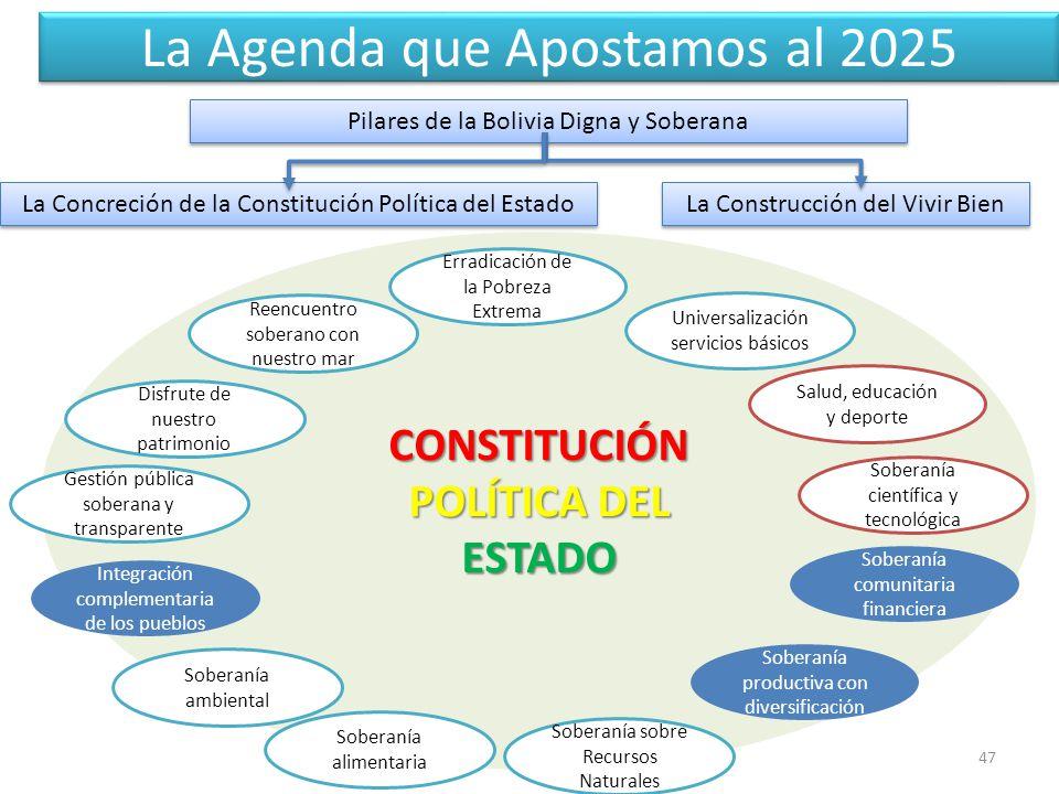 La Agenda que Apostamos al 2025