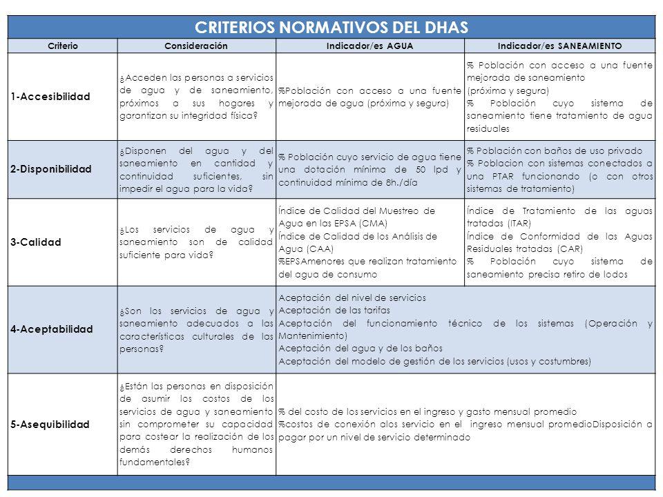 CRITERIOS NORMATIVOS DEL DHAS Indicador/es SANEAMIENTO
