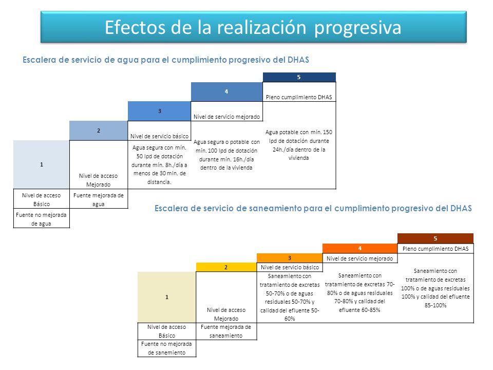 Efectos de la realización progresiva
