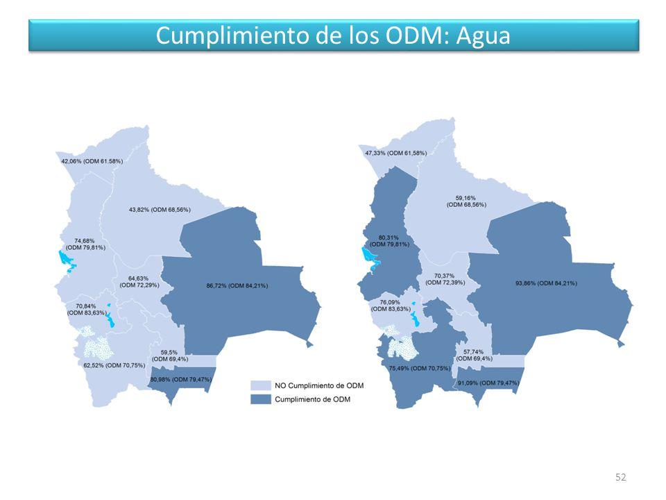 Cumplimiento de los ODM: Agua